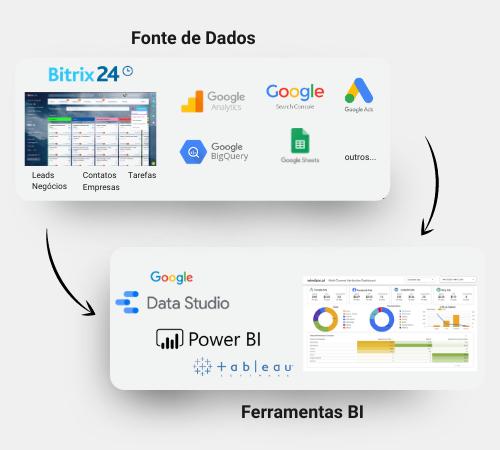 Extrator de dados Bitrix24 PowerData   Bytebio