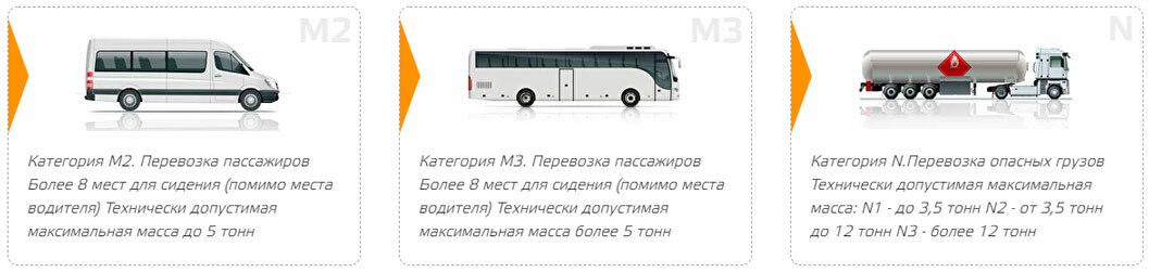 Категории транспорта