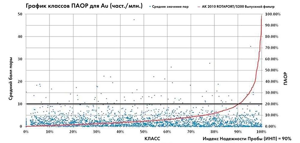 РИСУНОК 4 График программы бурения 2010 г. полевой дублирующей пробы полуабсолютной относительной разницы Au для системы Rotaport. Набор данных состоит из 2307 пар полевых дублирующих проб