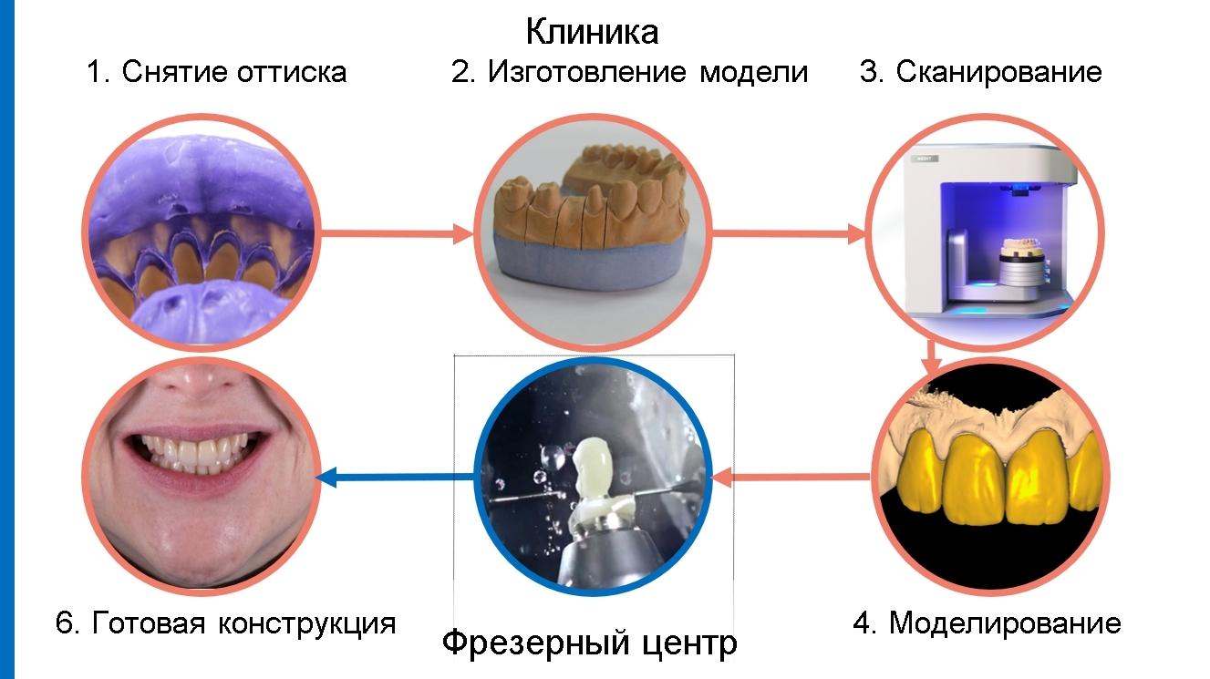 Протоколы работы в стоматологии (2)