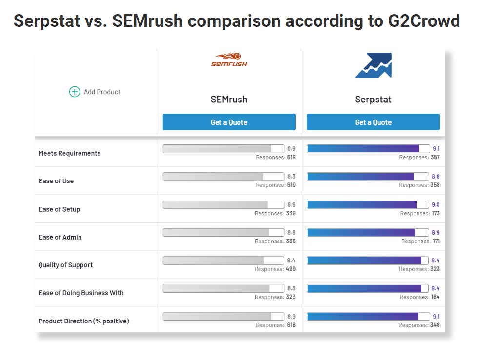 Let the battle begin: a detailed comparison of Serpstat and SEMrush 16261788518997