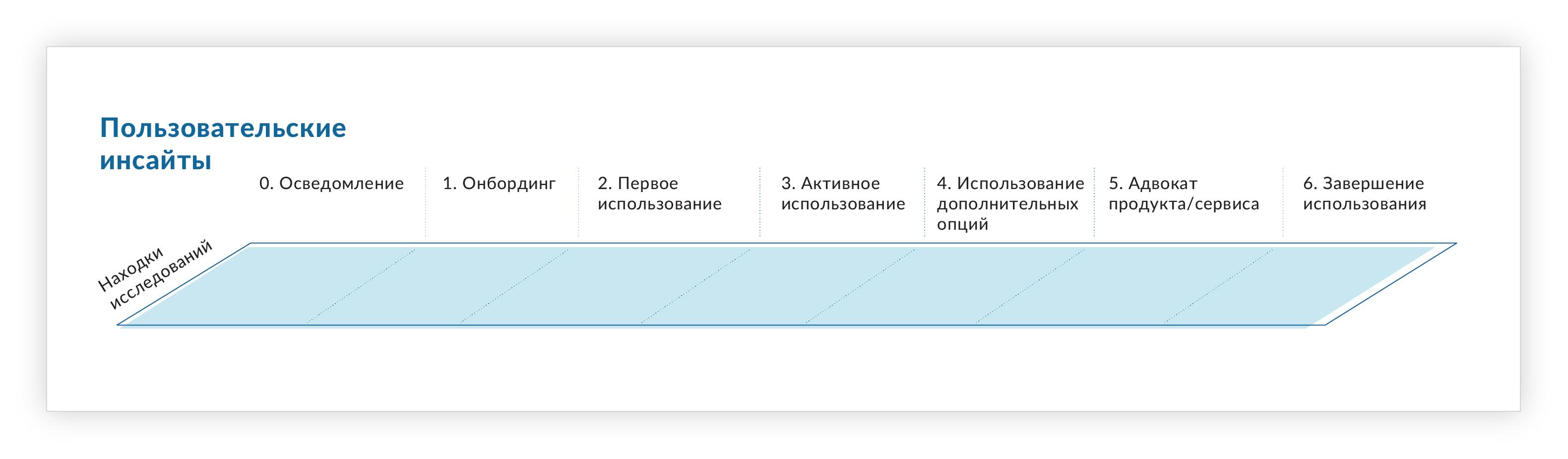 Пользовательские инсайты