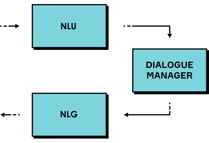 Figure 1. High-Level Dialogue System Architecture