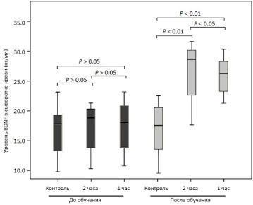 На диаграмме представлен уровень BDNF до и после обучения Го