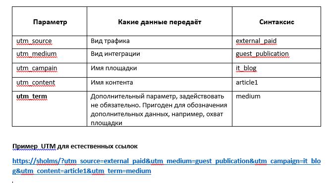 Пример UTM-меток для естественных ссылок