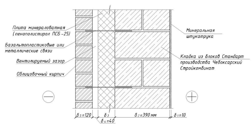 Керамзитобетон несущие стены бетон курманка