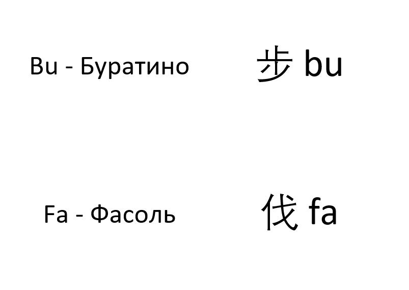 Запоминаем иероглифы с произношением.