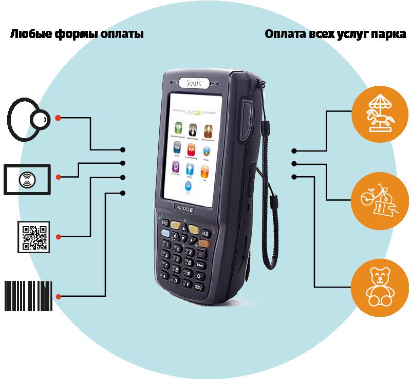 Благодаря мобильному терминалу подключенному к ППС «Барс» вы можете принимать платежи не только на стационарных кассовых узлах, но и в любом месте.