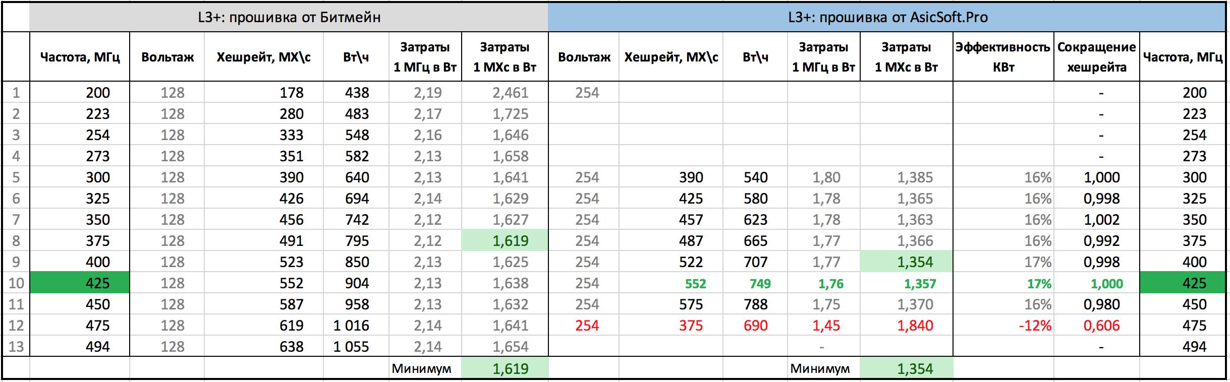 Альтернативная прошивка Antminer L3 - без отчислений