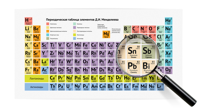 дизайн периодическая таблица элементов Д.И. Менделеева