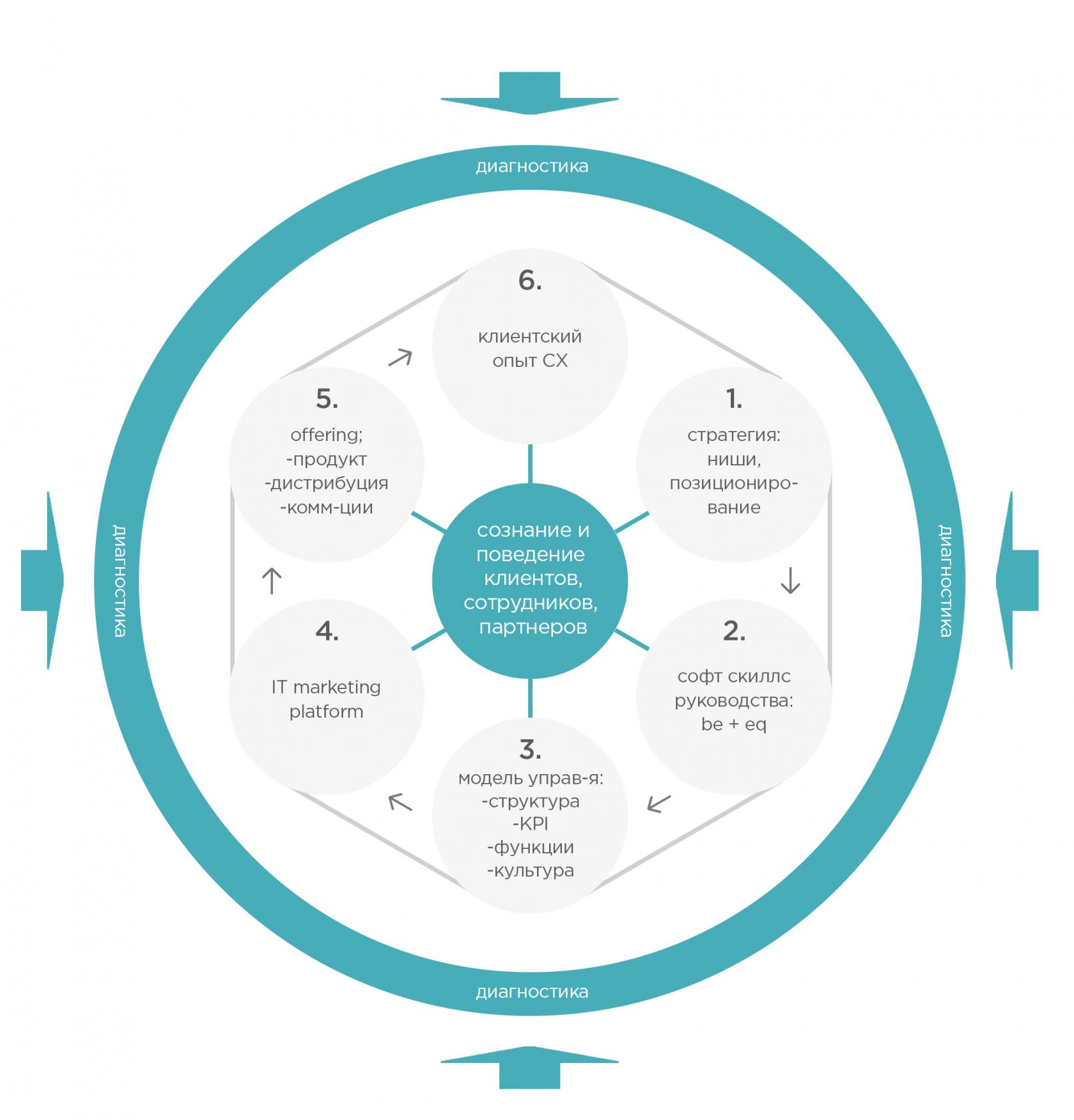 стратегия пользовательского опыта, cx-стратегия, цифровая трансформация, цифровизация, человекоцентричность, человеко-центричность, цифровая экономика, экономика опыта, cx-трансформация, servitization, человекоцентричная трансформация
