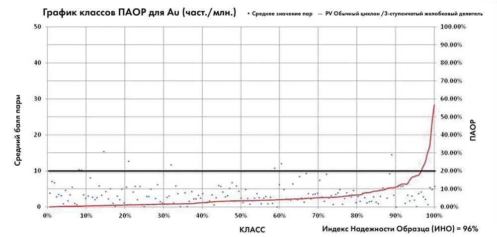 РИСУНОК 5 График полуабсолютной относительной разницы из программы бурения полевых дублирующих проб Au на 2011 и 2012 год для обычного гидроциклона с трехступенчатой делительной системой. Набор данных состоит из 172 пар полевых дублирующих проб.