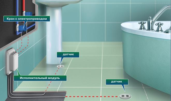 Защита от протечки воды нептун